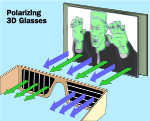 3D met polariserende glazen